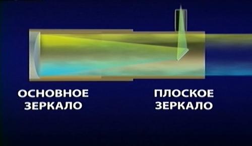линза в телескопе