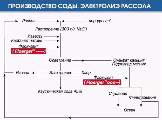 производство соды - электролиз рассола